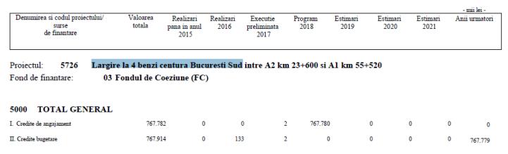 2018 - largire 4 benzi Centura de Sud - fisa - total