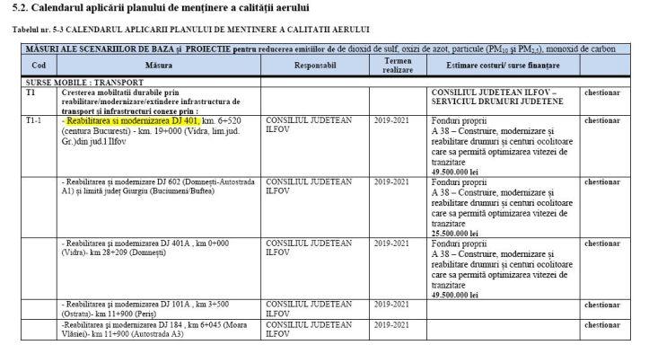 2018 - CJI - calitate aer 2022 - comuna Berceni - DJ401 reabilitare