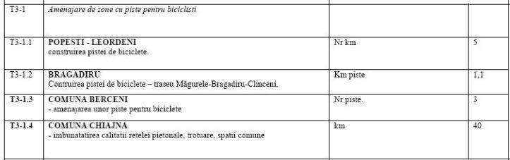 2018 - CJI - calitate aer 2022 - comuna Berceni - trei km piste biciclete