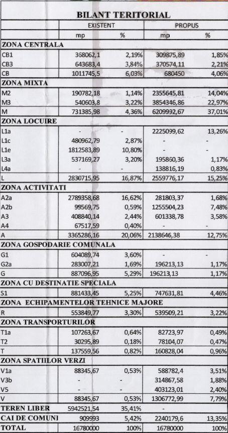 PUZ S4 Sud 2015 - 2018 - bilant teritorial