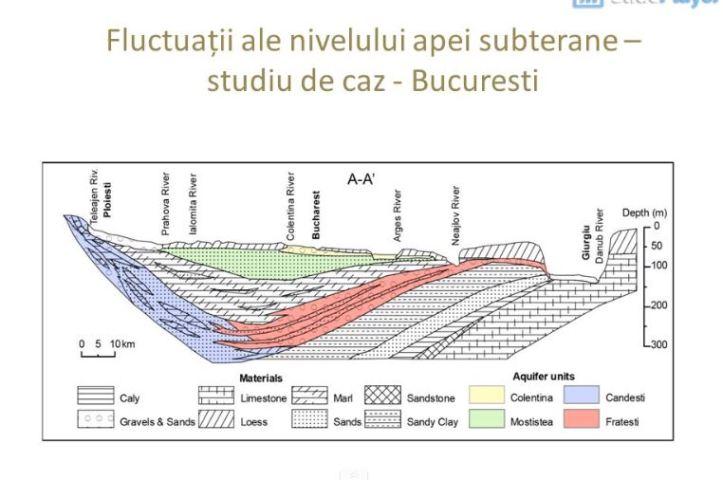 apa subterana - impactul urbanizarii 3