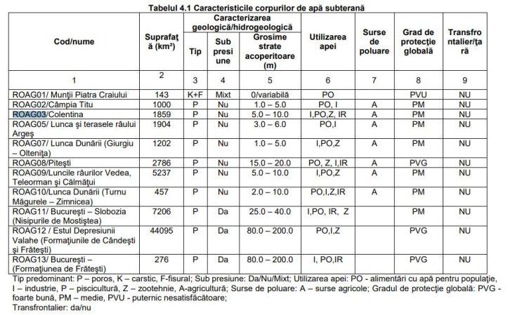 BH Arges - Vedea - caracteristici straturi - corpuri de apa subterana