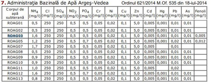 BH Arges - Vedea - starea chimica - niveluri de prag - ordin 621 2014