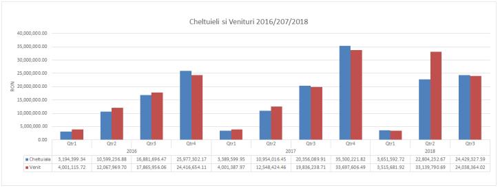 pe ani - venituri si cheltuieli - 2018 August